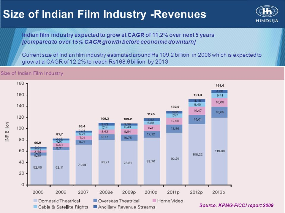 Size of Indian Film Industry -Revenues