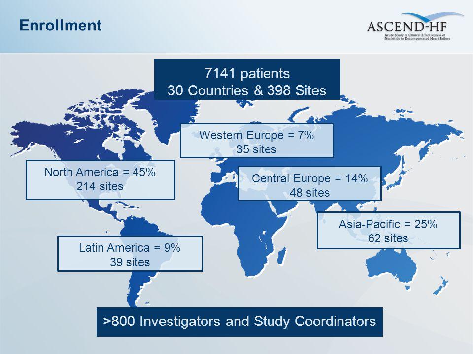 >800 Investigators and Study Coordinators