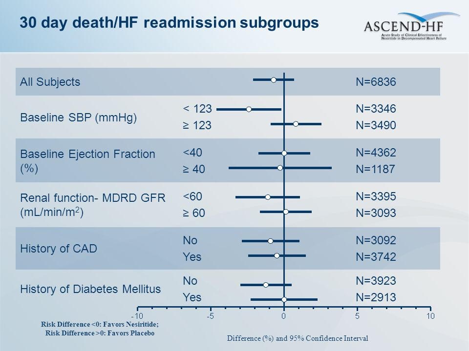 30 day death/HF readmission subgroups