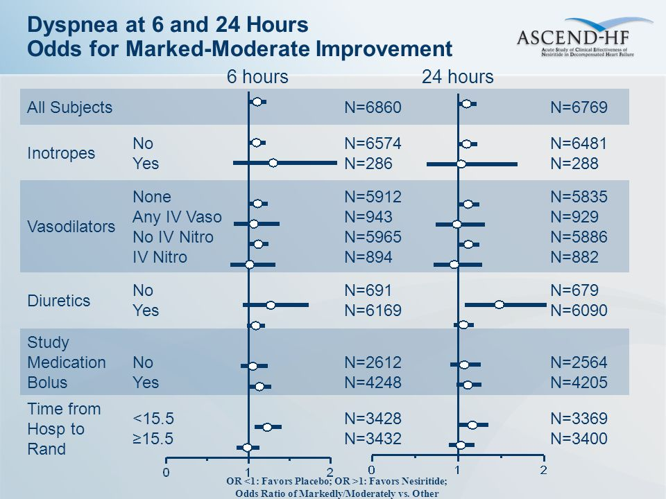 Dyspnea at 6 and 24 Hours Odds for Marked-Moderate Improvement