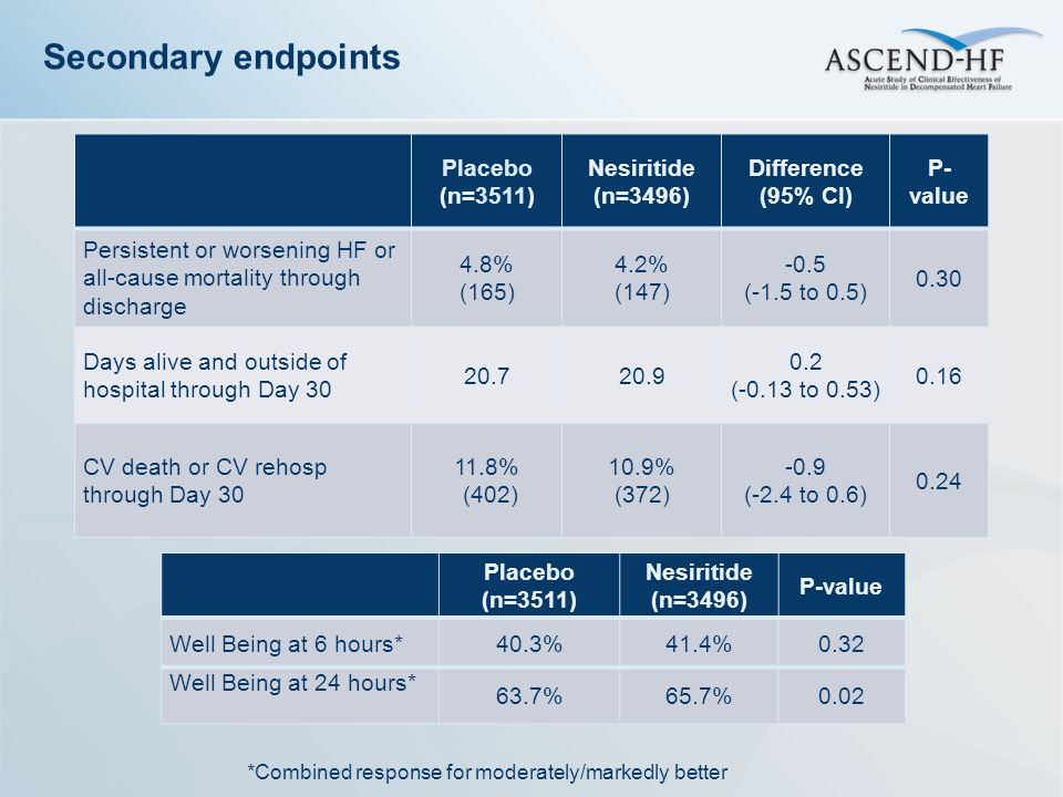 Secondary endpoints Placebo (n=3511) Nesiritide (n=3496)
