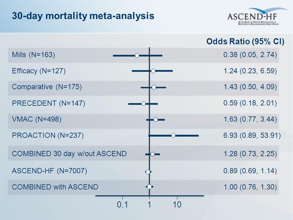 30-day mortality meta-analysis