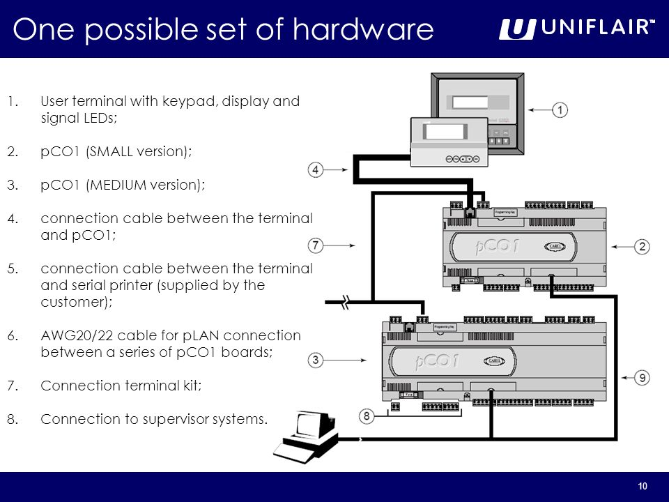 One possible set of hardware
