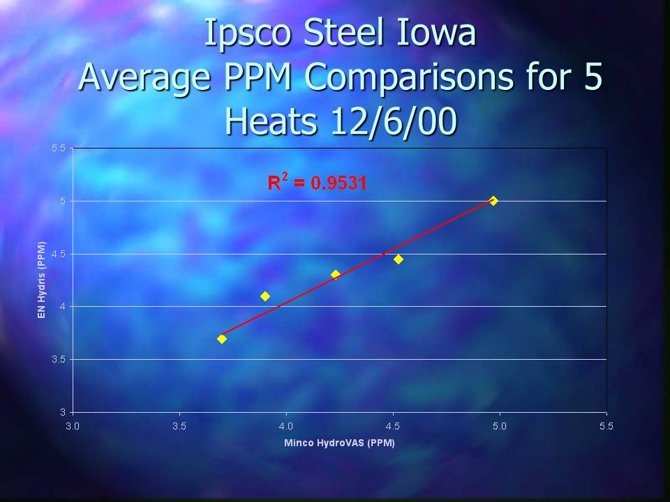 Ipsco Steel Iowa Average PPM Comparisons for 5 Heats 12/6/00