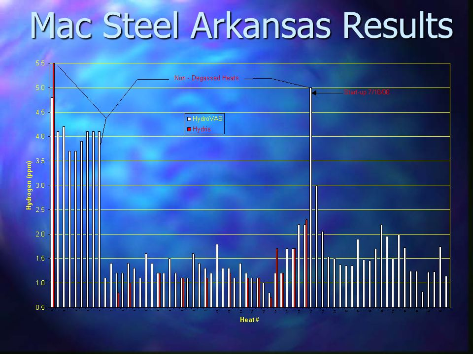 Mac Steel Arkansas Results