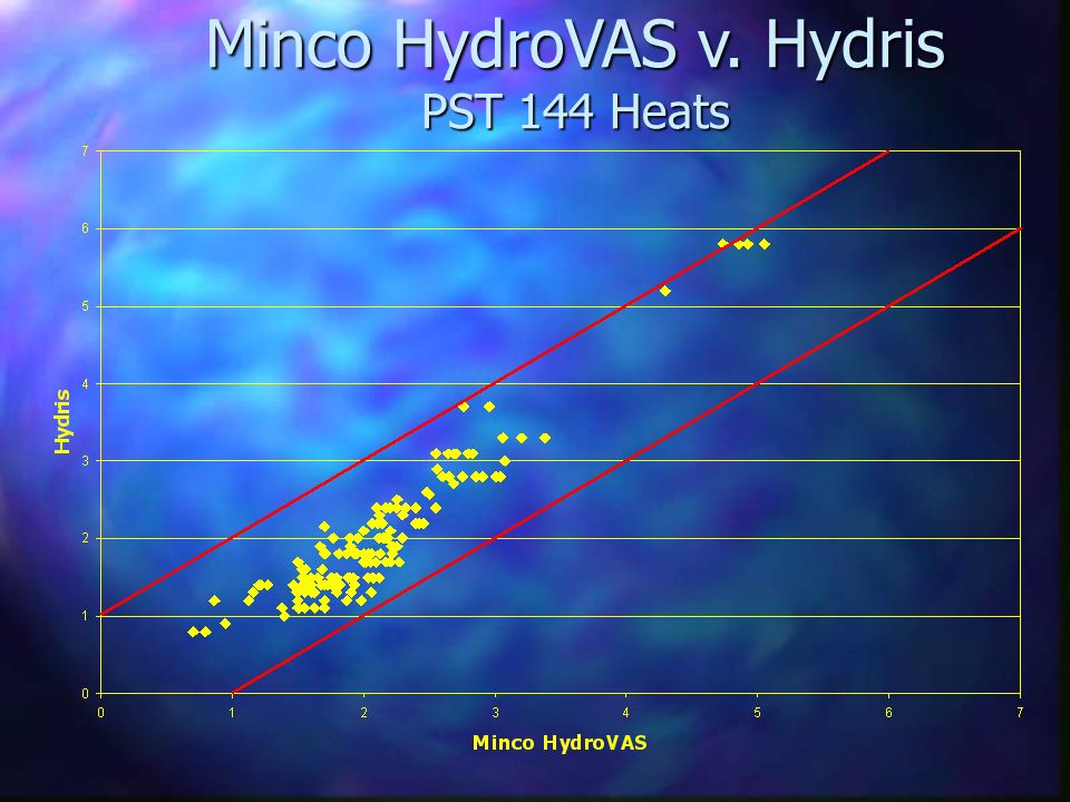 Minco HydroVAS v. Hydris