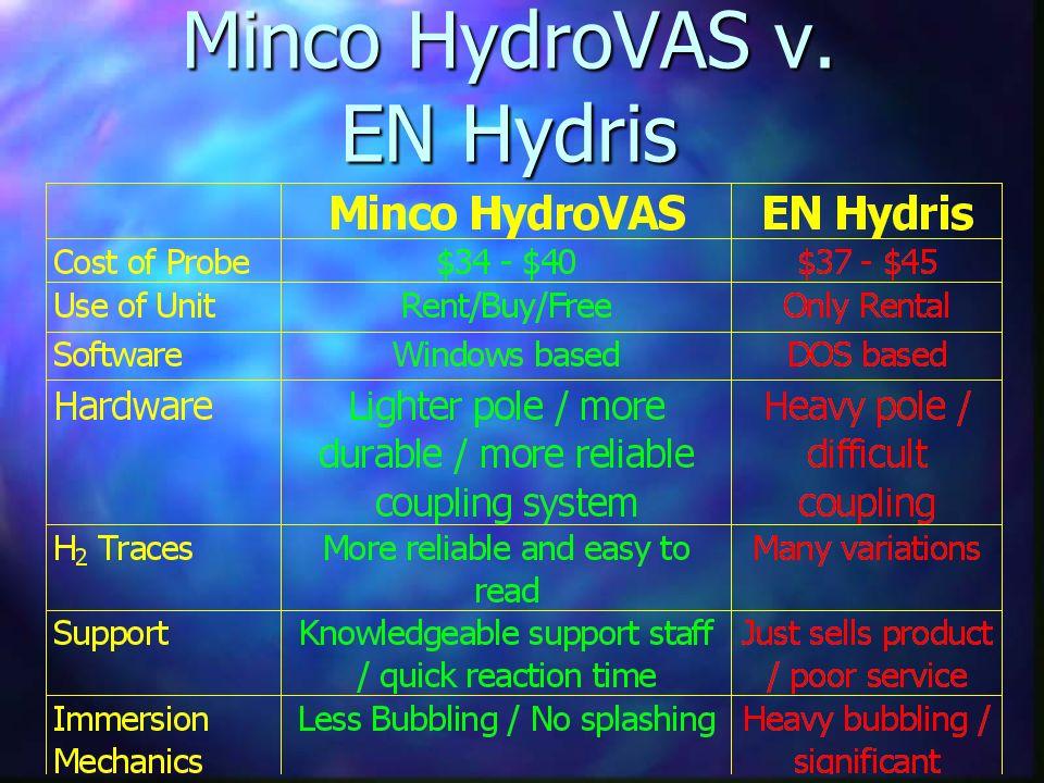 Minco HydroVAS v. EN Hydris