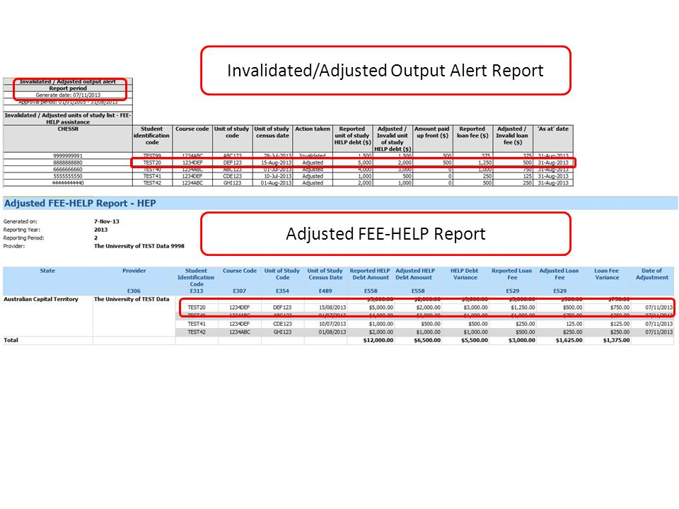 Invalidated/Adjusted Output Alert Report