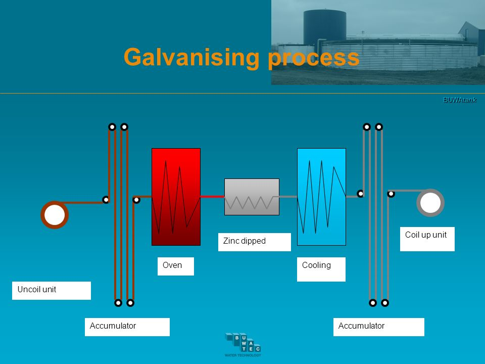 Galvanising process Uncoil unit Accumulator Oven Zinc dipped Cooling