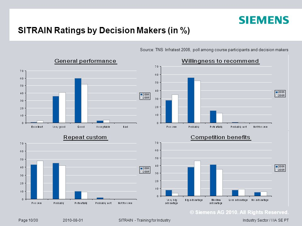 SITRAIN Ratings by Decision Makers (in %)
