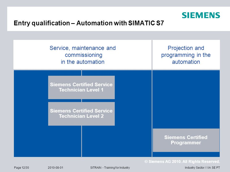 Entry qualification – Automation with SIMATIC S7