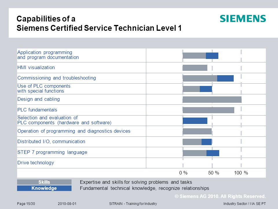 Capabilities of a Siemens Certified Service Technician Level 1