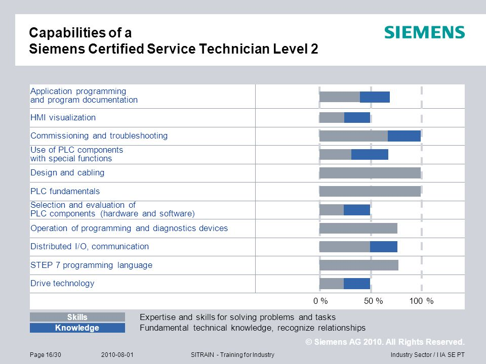 Capabilities of a Siemens Certified Service Technician Level 2
