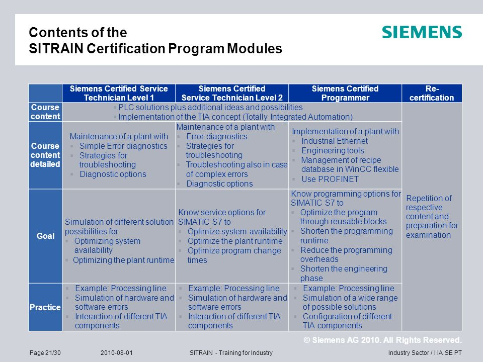 Contents of the SITRAIN Certification Program Modules