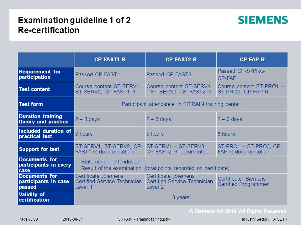 Examination guideline 1 of 2 Re-certification
