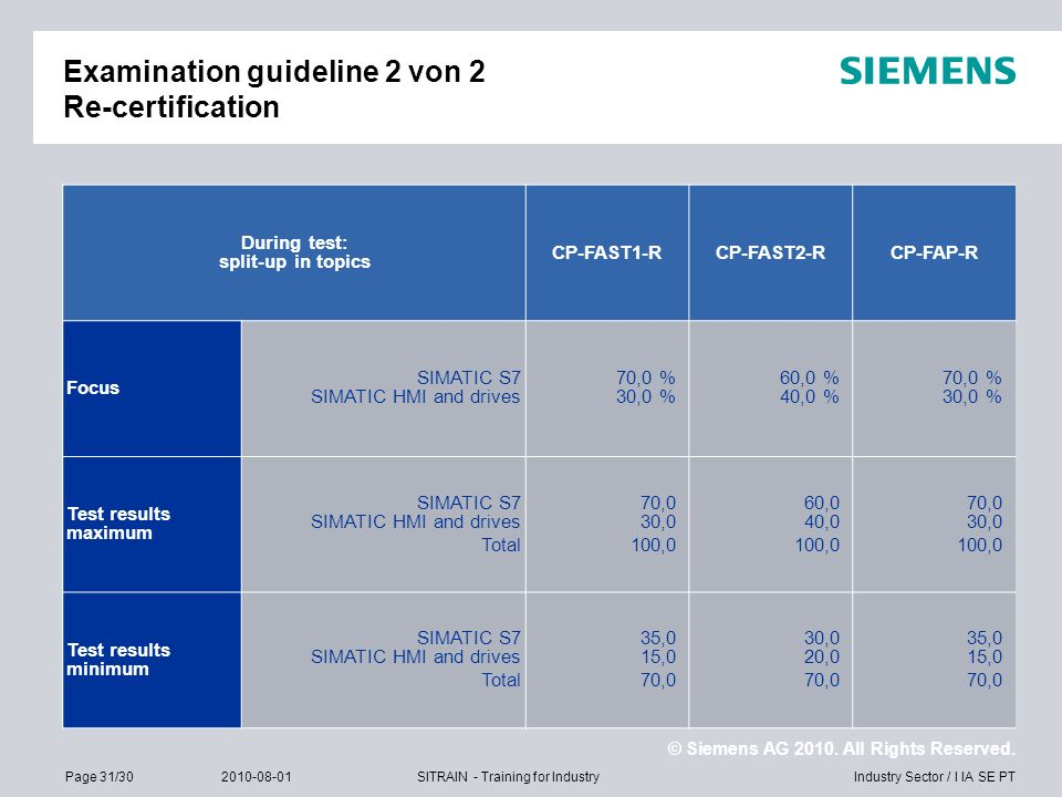 Examination guideline 2 von 2 Re-certification