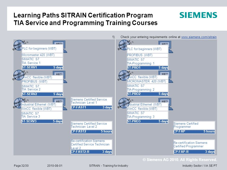 Learning Paths SITRAIN Certification Program TIA Service and Programming Training Courses