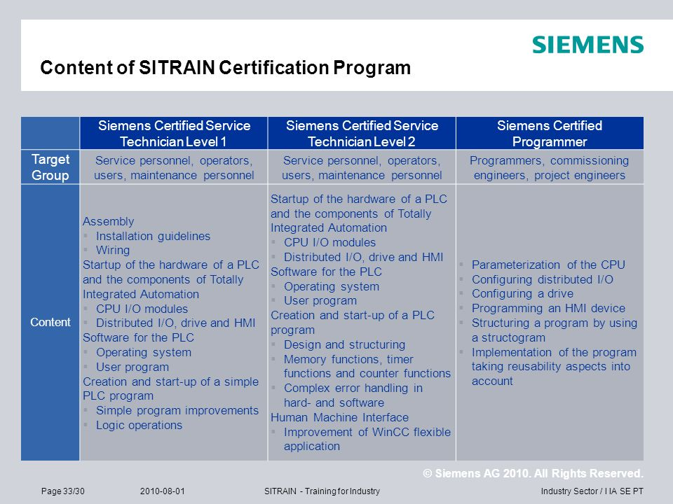 Content of SITRAIN Certification Program