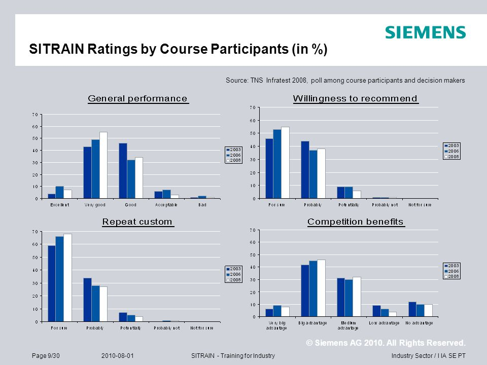 SITRAIN Ratings by Course Participants (in %)