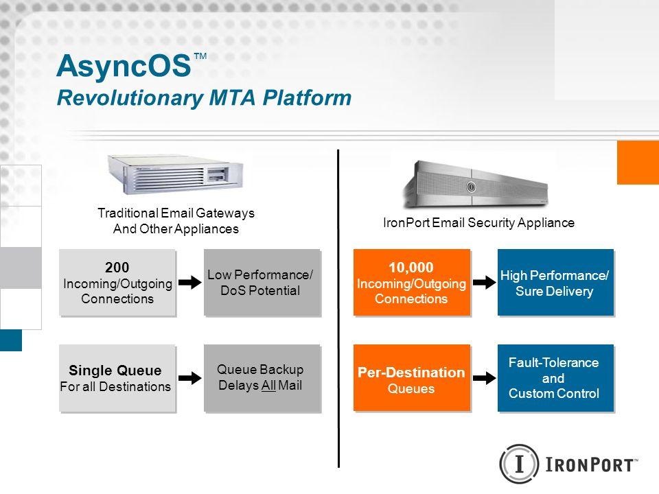 AsyncOS™ Revolutionary MTA Platform