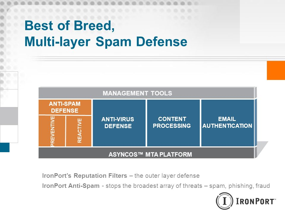 Best of Breed, Multi-layer Spam Defense