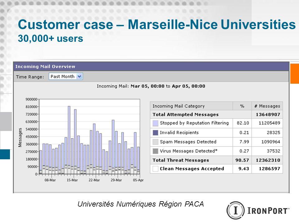 Customer case – Marseille-Nice Universities 30,000+ users