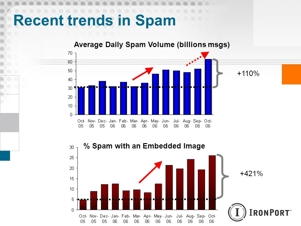 Recent trends in Spam Average Daily Spam Volume (billions msgs) +110%
