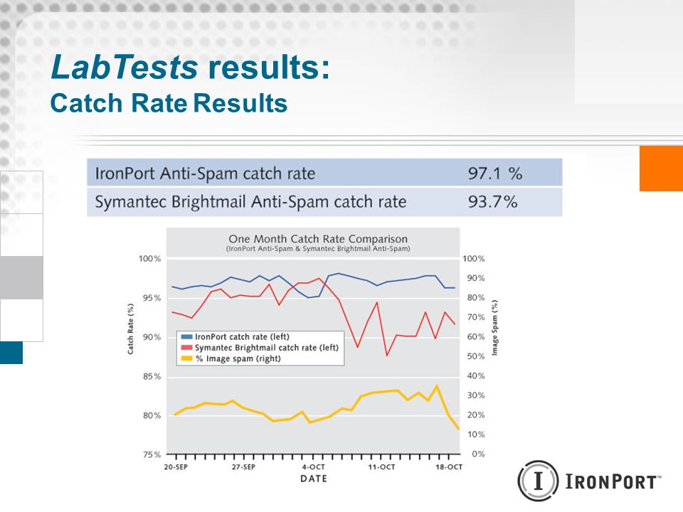 LabTests results: Catch Rate Results