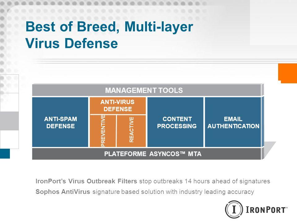 Best of Breed, Multi-layer Virus Defense
