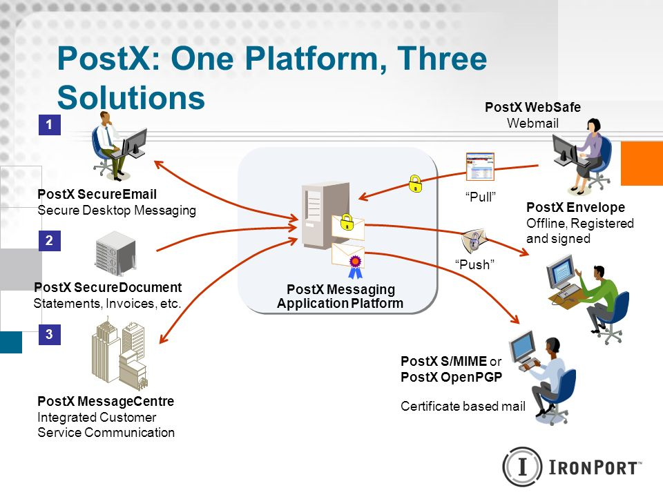 PostX: One Platform, Three Solutions