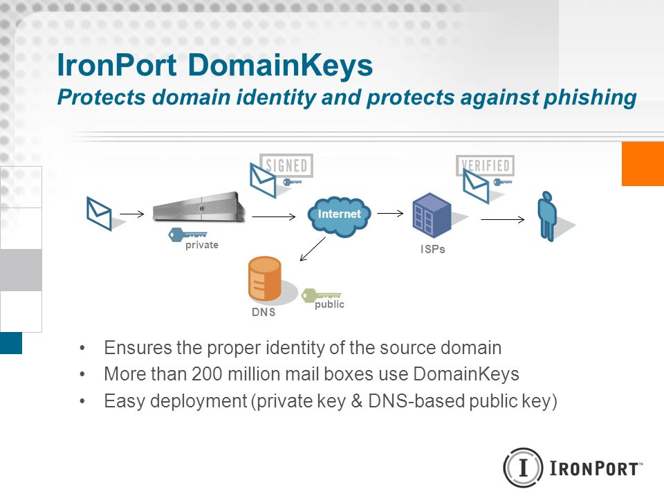 IronPort DomainKeys Protects domain identity and protects against phishing