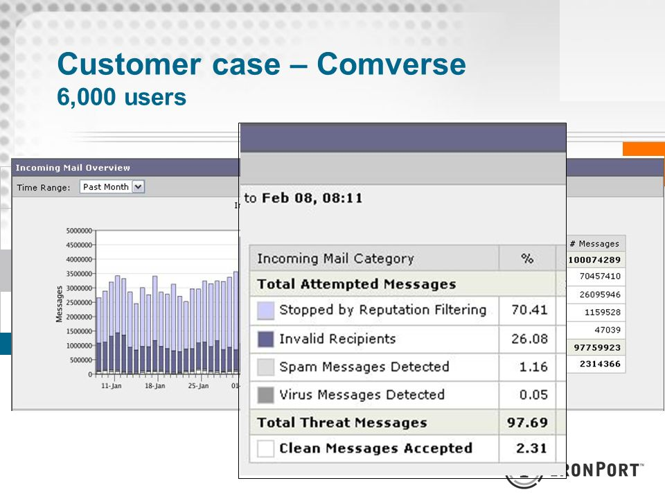Customer case – Comverse 6,000 users