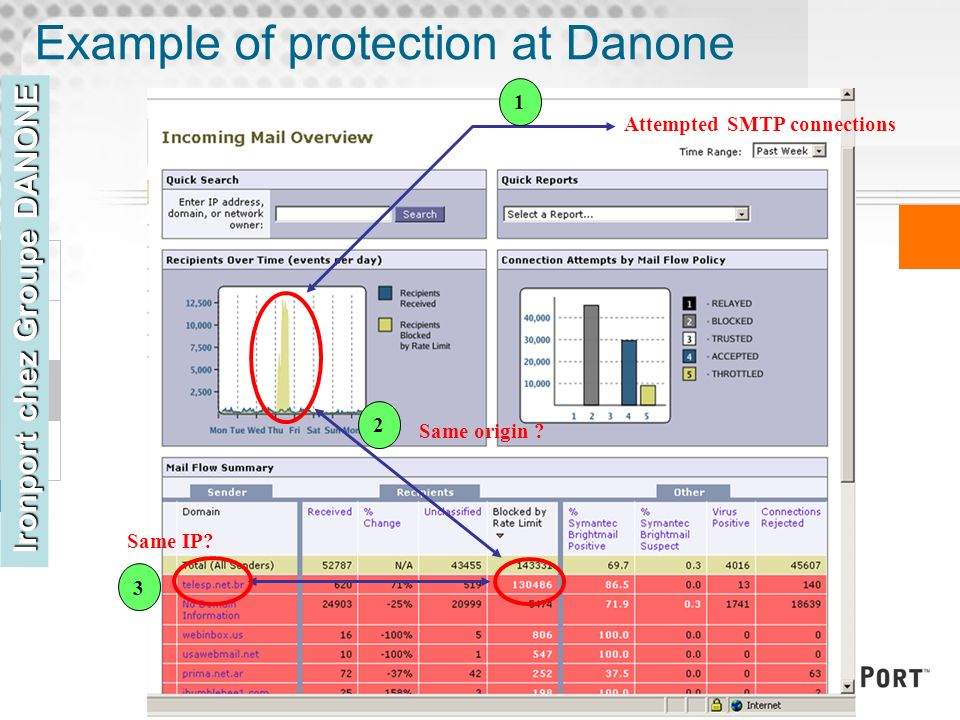 Example of protection at Danone