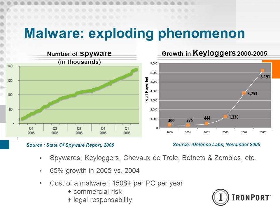 Malware: exploding phenomenon