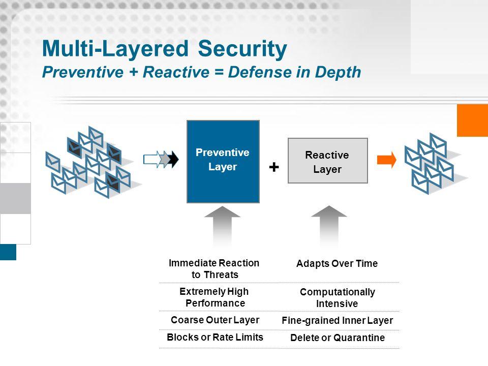 Multi-Layered Security Preventive + Reactive = Defense in Depth