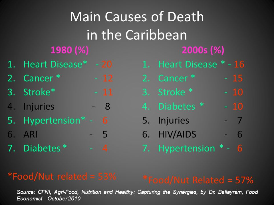 Main Causes of Death in the Caribbean