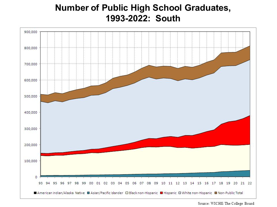 Number of Public High School Graduates, 1993-2022: South