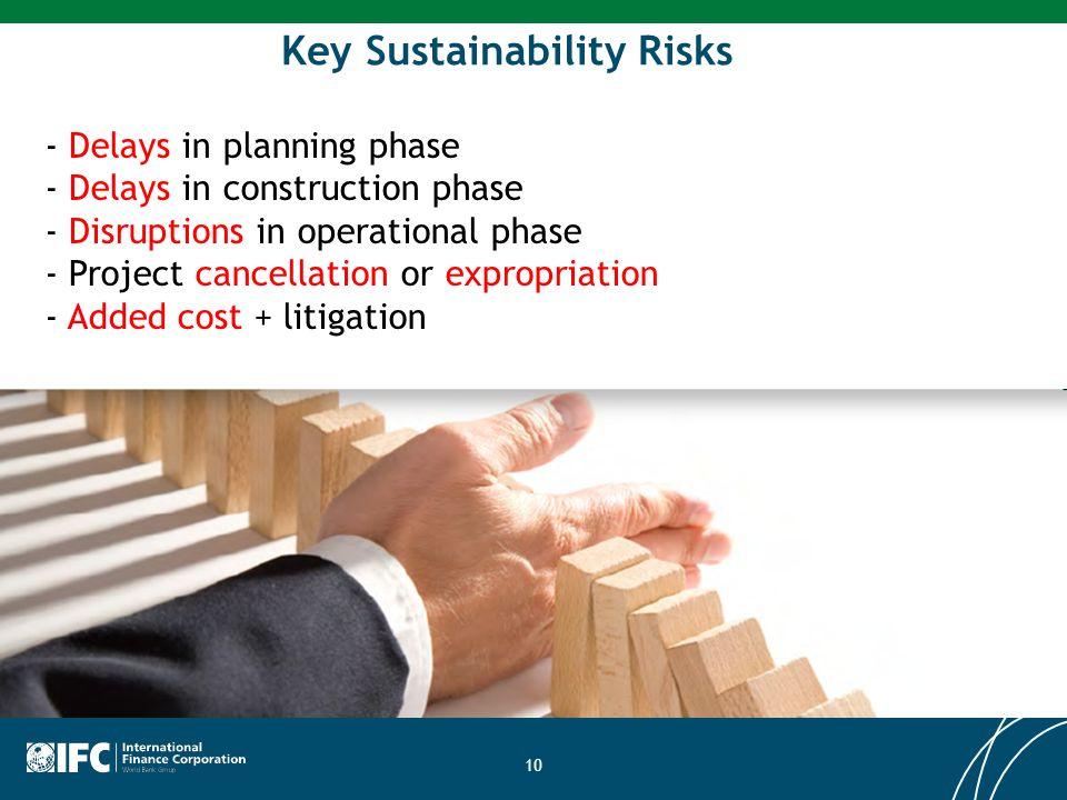 Key Sustainability Risks