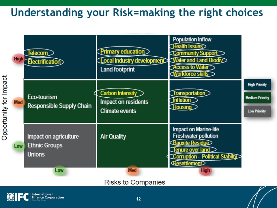 Understanding your Risk=making the right choices