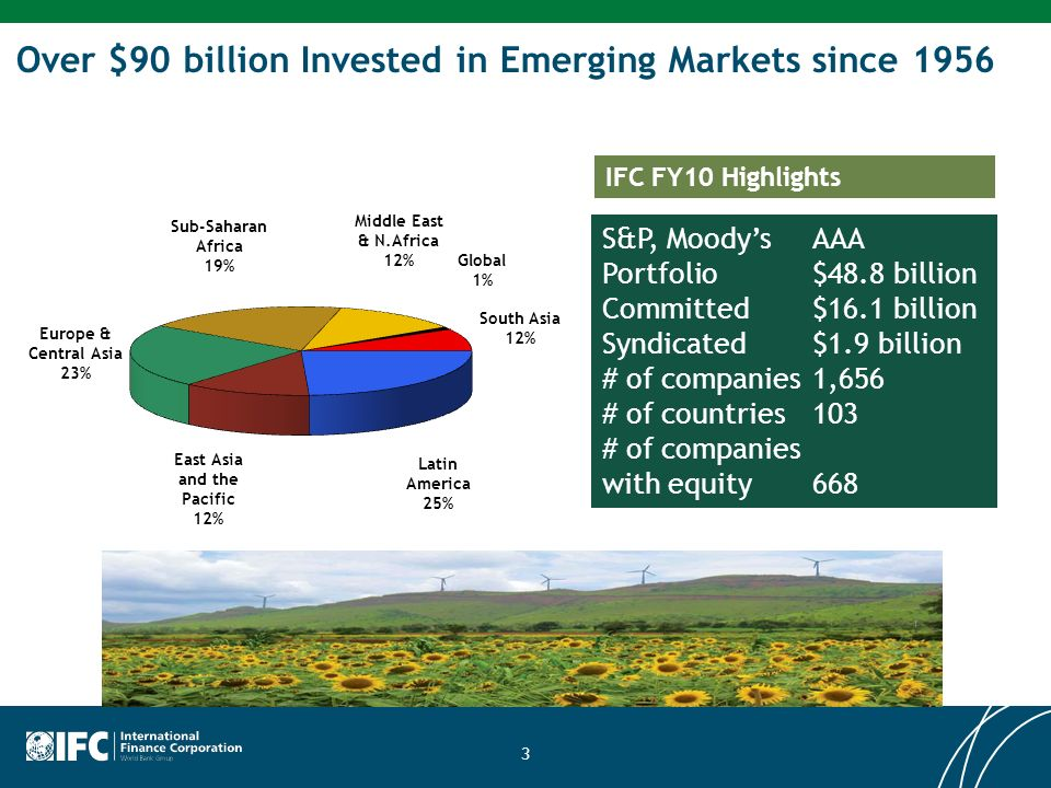 Over $90 billion Invested in Emerging Markets since 1956