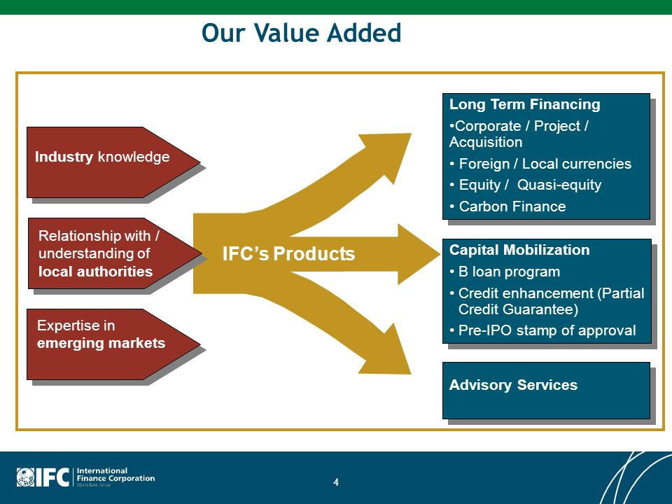 Our Value Added IFC's Products Long Term Financing