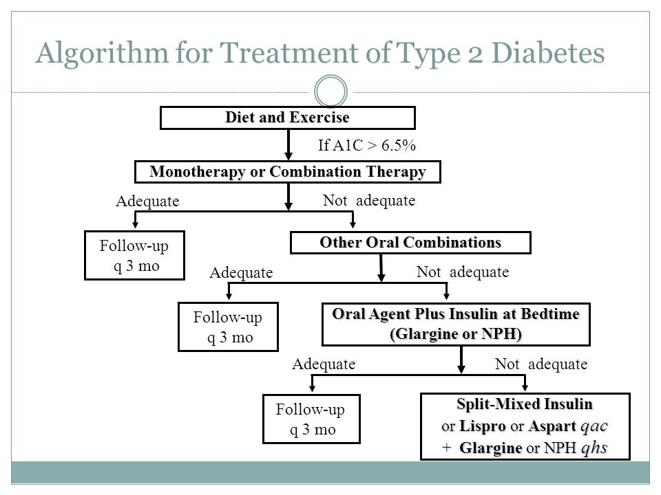 Algorithm for Treatment of Type 2 Diabetes