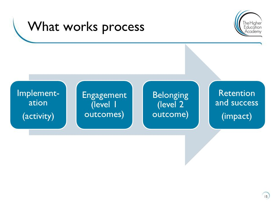 What works process Implement-ation (activity)