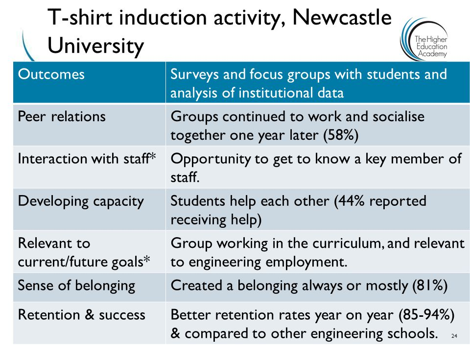 T-shirt induction activity, Newcastle University