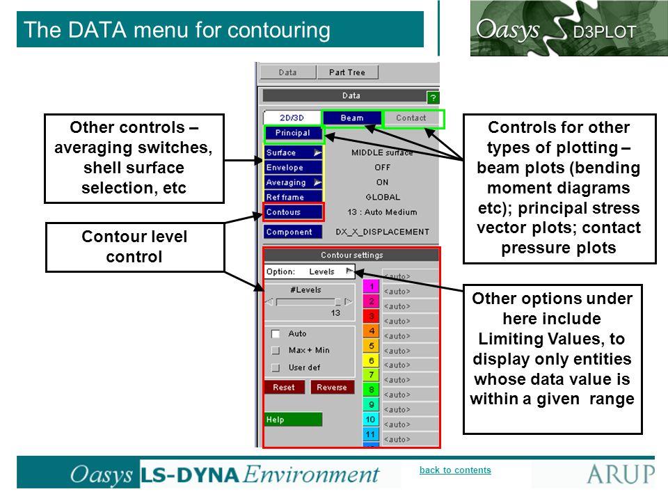 The DATA menu for contouring