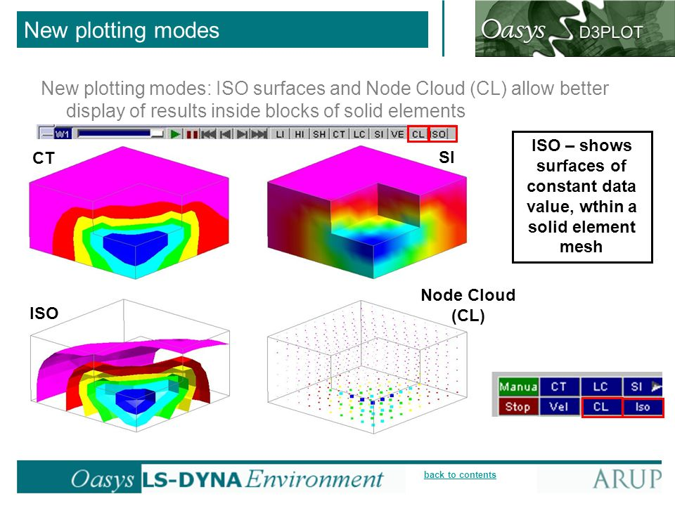 New plotting modes New plotting modes: ISO surfaces and Node Cloud (CL) allow better display of results inside blocks of solid elements.