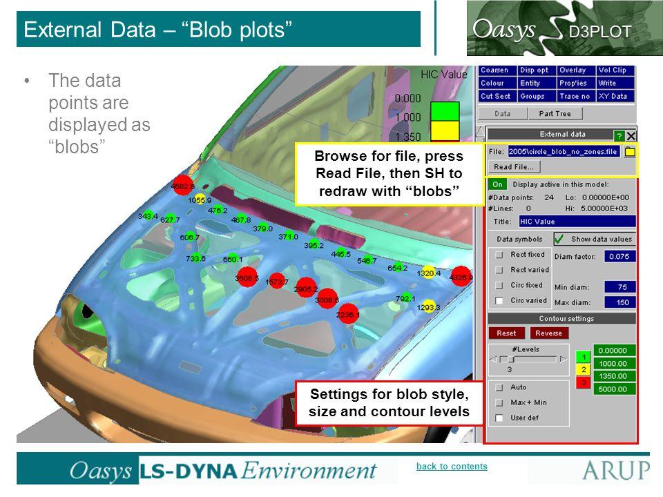 External Data – Blob plots