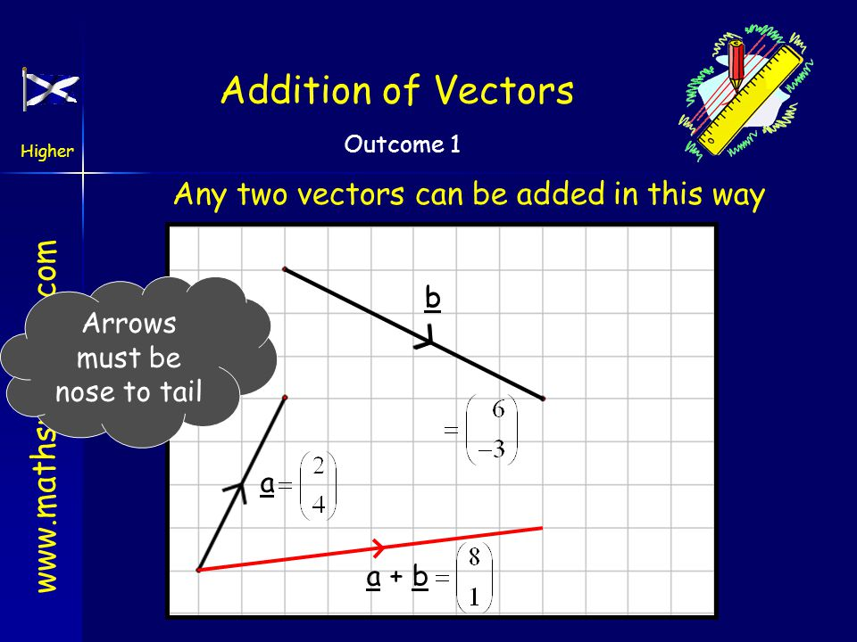 Addition of Vectors Any two vectors can be added in this way b b
