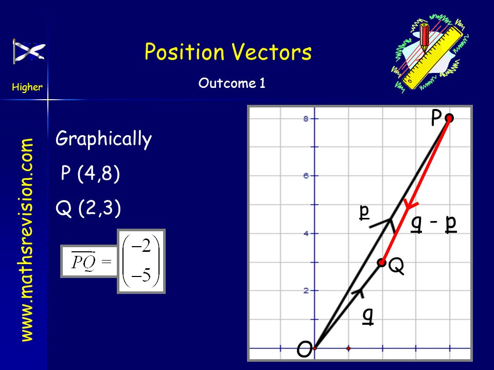 Position Vectors P Q O Graphically P (4,8) Q (2,3) p q - p q