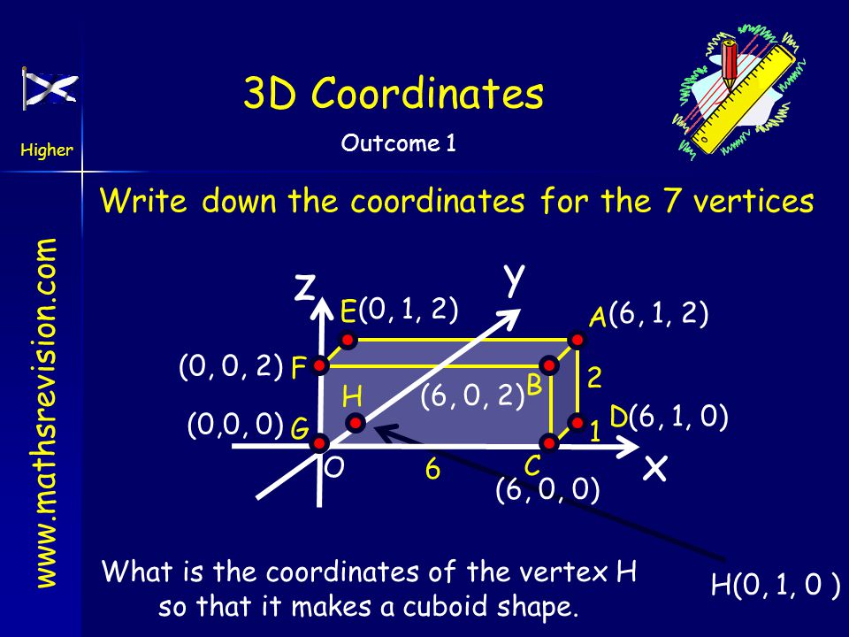 z x 3D Coordinates y Write down the coordinates for the 7 vertices E